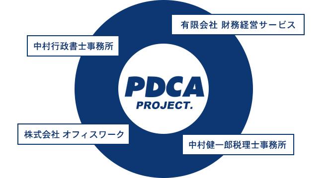 有限会社 財務経営サービス 中村健一郎税理士事務所 株式会社 オフィスワーク PDCA PROJECT.